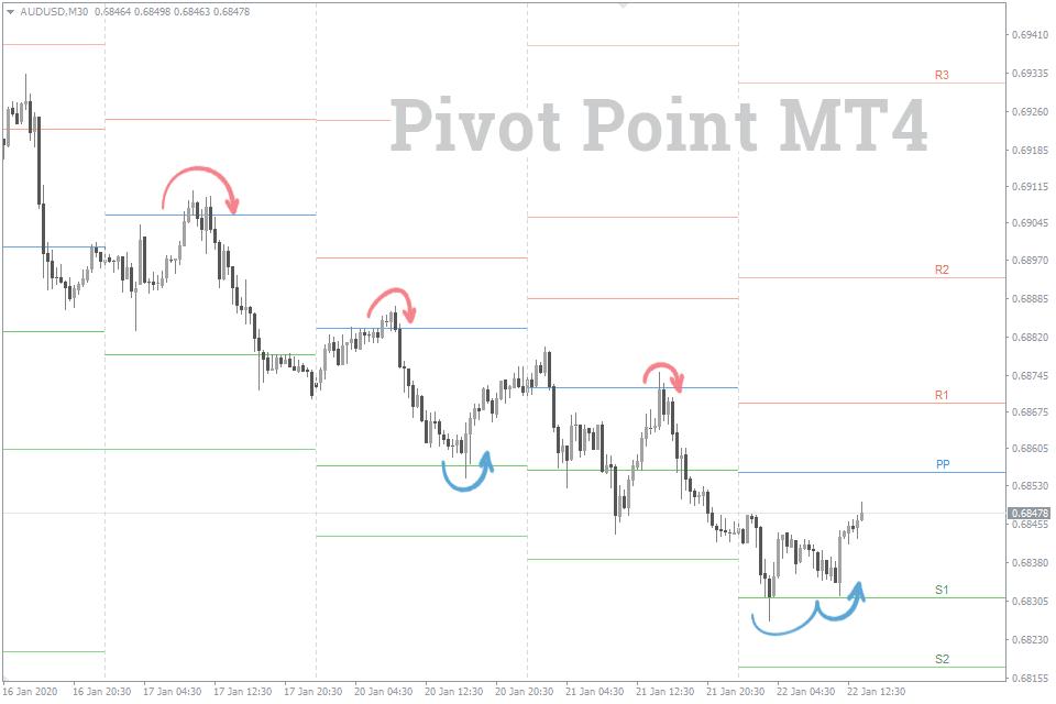 Indikator Pivot Point Semua Dalam Satu Mt4 Download Gratis Fxssi Dewan Sentimen Forex